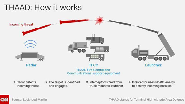 South Korea's THAAD missile defense system gets land swap approval