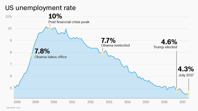 US unemployment since 2008_1502196740435.jpg49559827