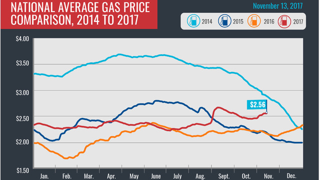 Gas prices rise another 3 cents on the week