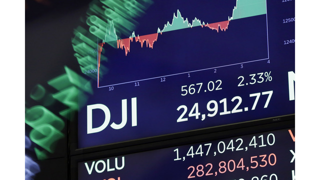 Dow closes up 567 points after a rocky day