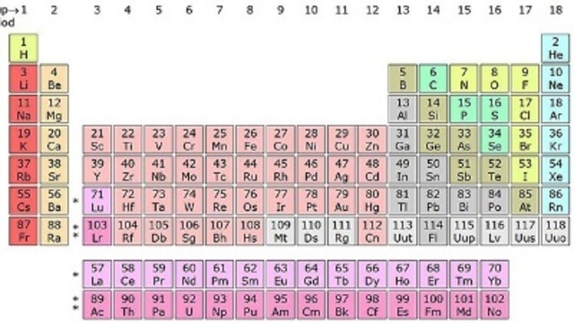 Four new elements added to periodic table urtaz