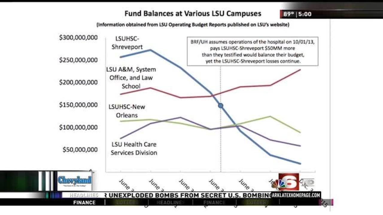 University Health responds to LSU Medical School's Fiscal